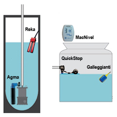 Control de nivel gedar tratamiento de aguas for Regulador de nivel piscina