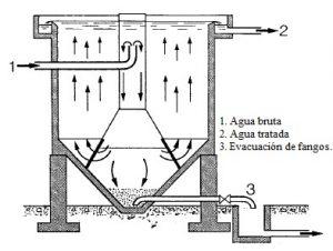 decantador-conico-cilindrico