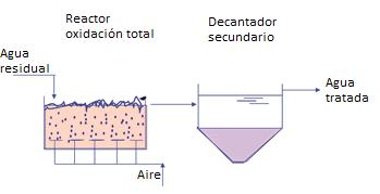oxidación total