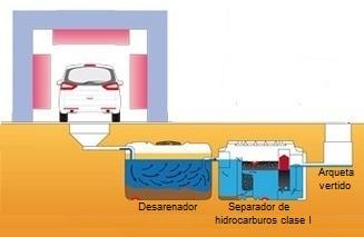 lavadero-depuracion
