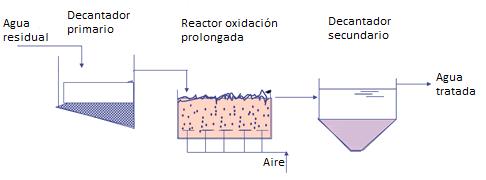 oxidación prolongada